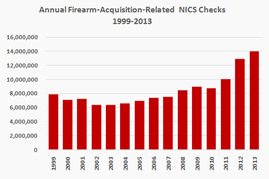 Nra Ila Nics Data Suggest Gun Sales Still Strong In 2014