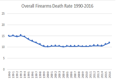 overall firearms death rate 1990-2016