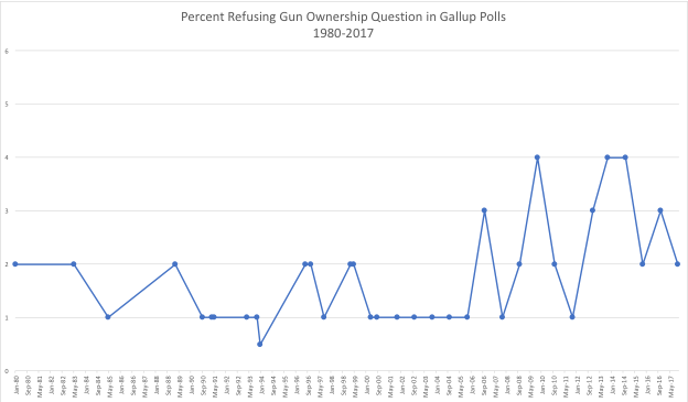 NRA-ILA: Study Finds Fewer People Willing to Answer