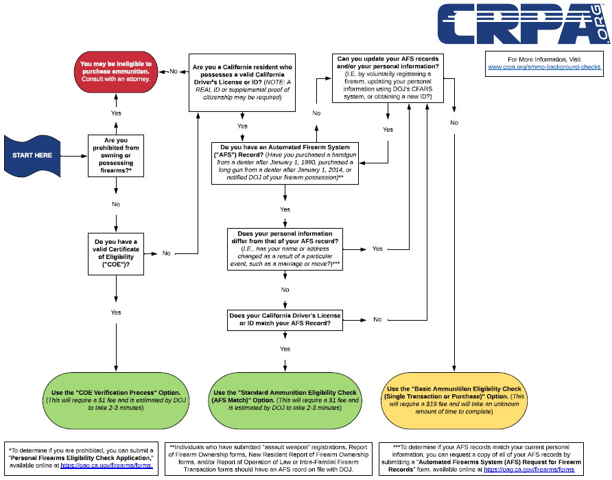 NRA-ILA   California: Ammunition Background Check Takes